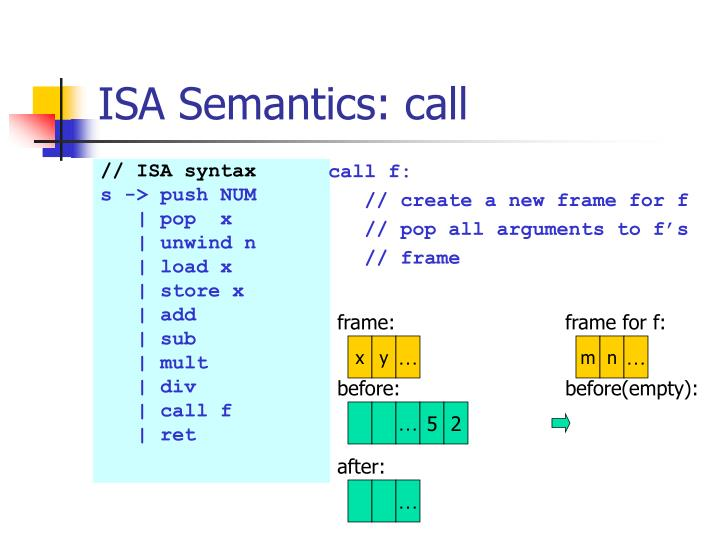 ISA Semantics: call
