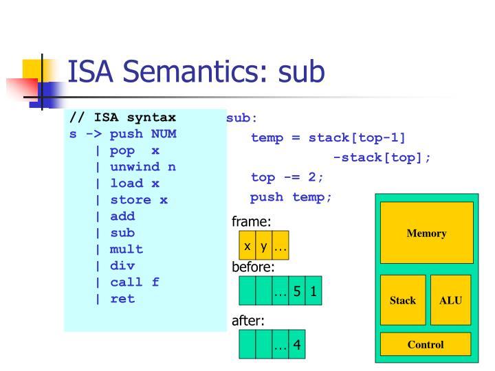 ISA Semantics: sub