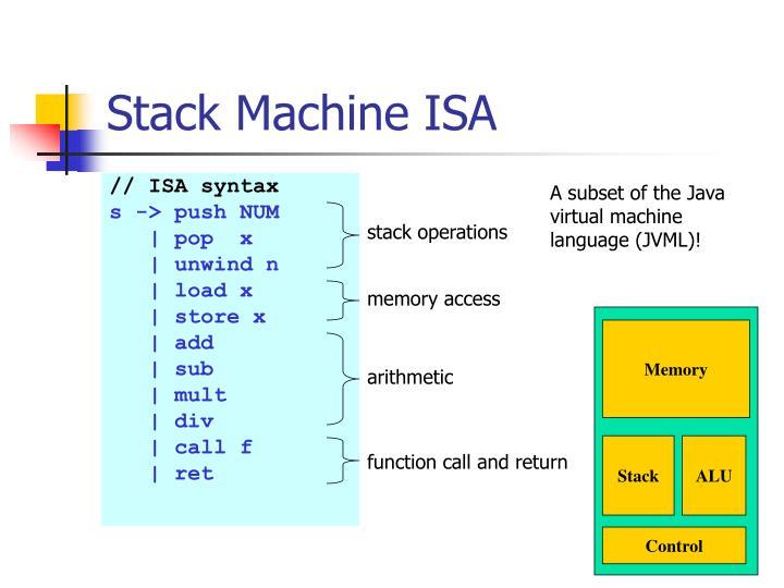 Stack Machine ISA
