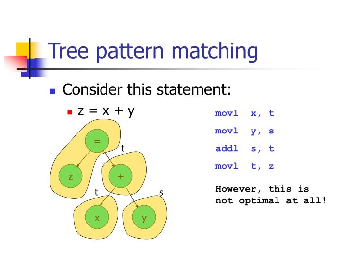 Tree pattern matching