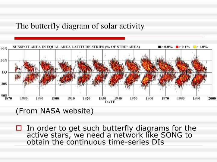 The butterfly diagram of solar activity