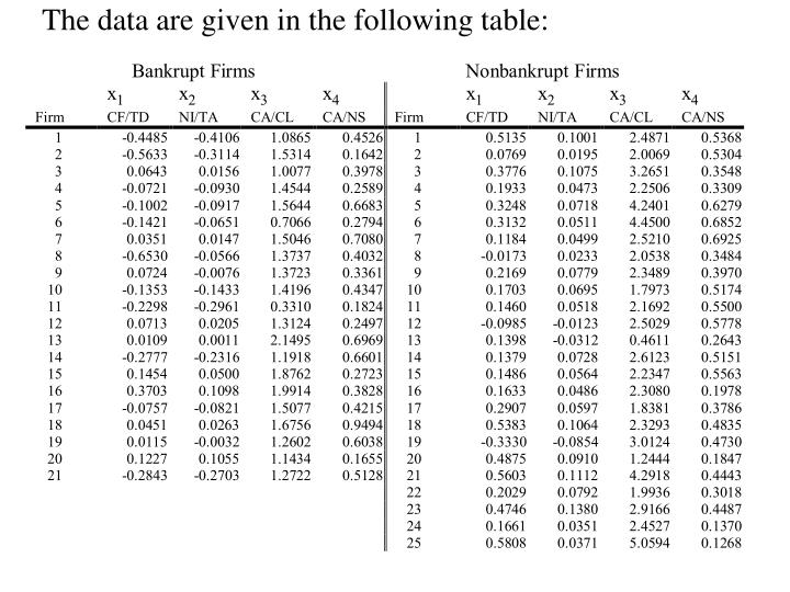 The data are given in the following table: