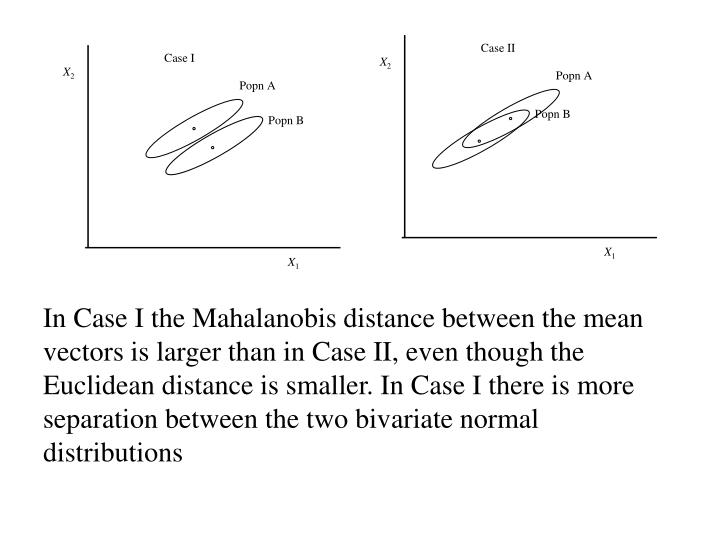 In Case I the Mahalanobis distance between the mean vectors is larger than in Case II, even though the Euclidean distance is smaller. In Case I there is more separation between the two bivariate normal distributions