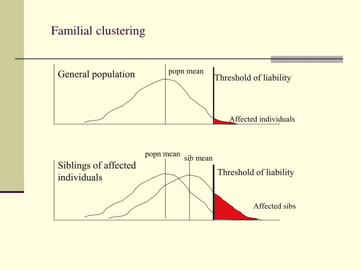 Familial clustering