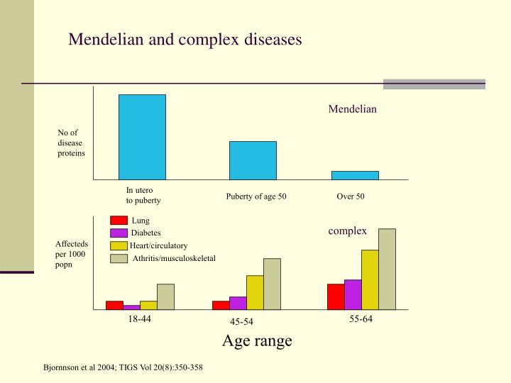 Mendelian and complex diseases