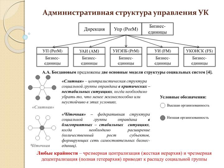 Административная структура управления УК