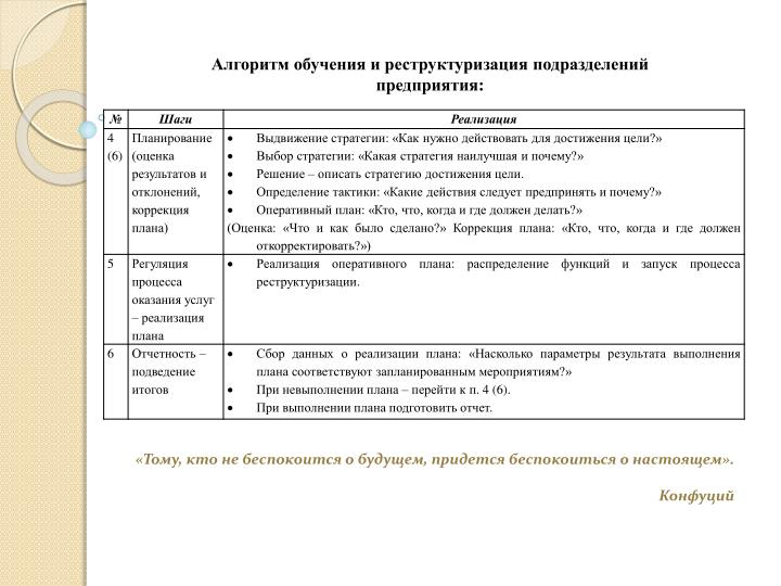 Алгоритм обучения и реструктуризация подразделений предприятия: