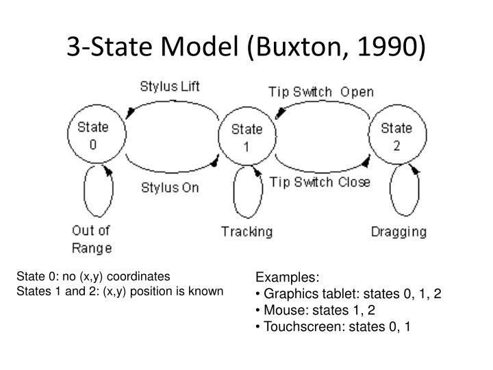 3-State Model (Buxton, 1990)