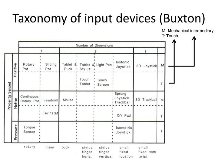 Taxonomy of input devices (Buxton)