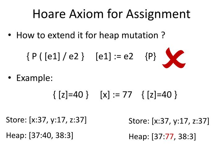 Hoare Axiom for Assignment