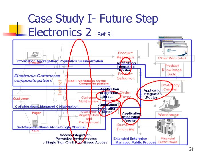 Case Study I- Future Step Electronics 2