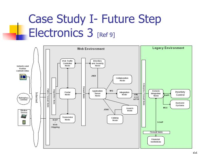 Case Study I- Future Step Electronics 3