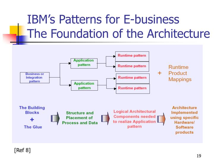 IBM's Patterns for E-business