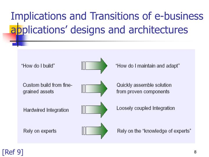 Implications and Transitions of e-business applications' designs and architectures