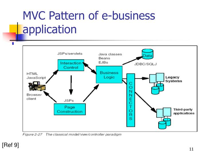 MVC Pattern of e-business application