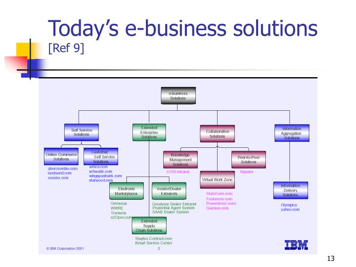 Today's e-business solutions