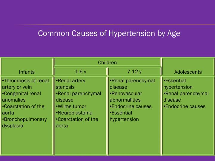 Common Causes of Hypertension by Age