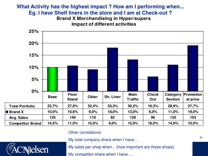 What Activity has the highest impact ? How am I performing when...