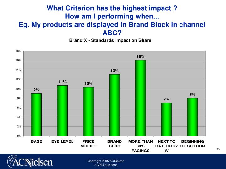 What Criterion has the highest impact ?