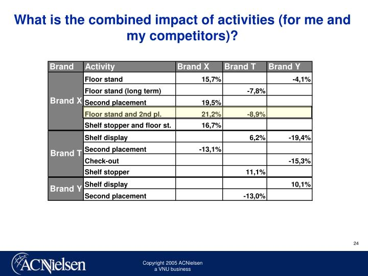 What is the combined impact of activities (for me and my competitors)?