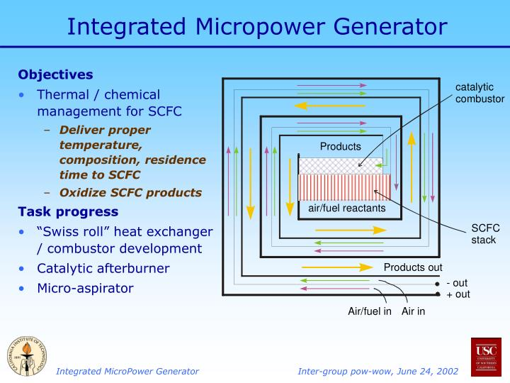 Integrated micropower generator1