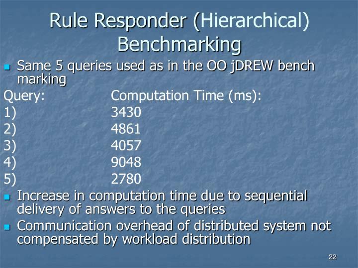 Rule Responder (