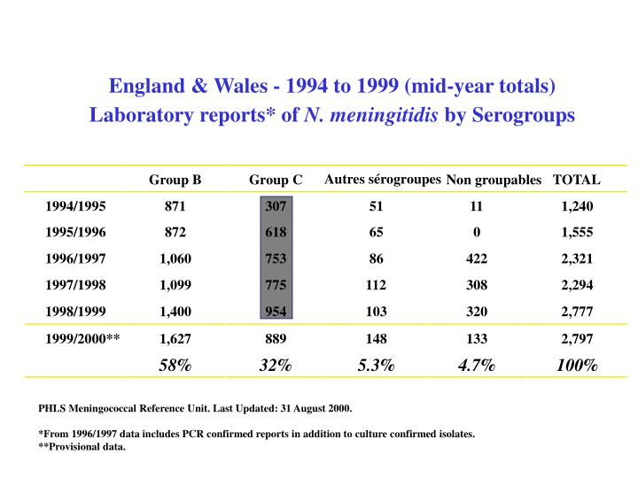 England & Wales - 1994 to 1999 (mid-year totals)