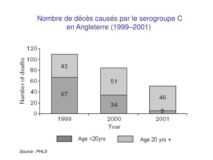 Nombre de décès causés par le serogroupe C