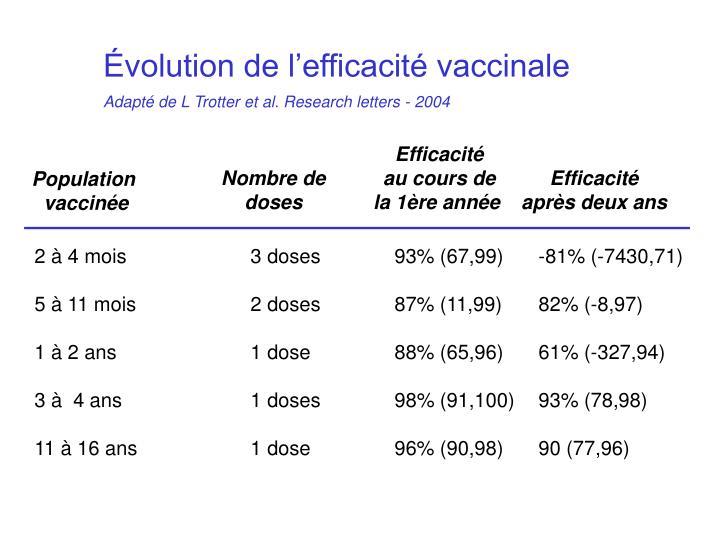 Évolution de l'efficacité vaccinale