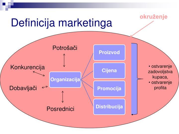 Definicija marketinga