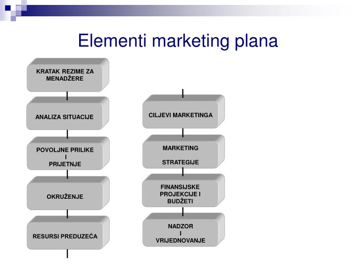 Elementi marketing plana