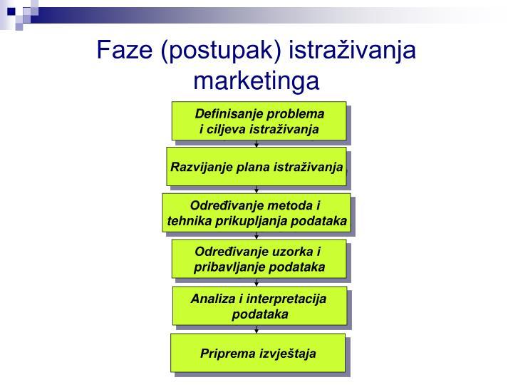 Faze (postupak) istraživanja marketinga