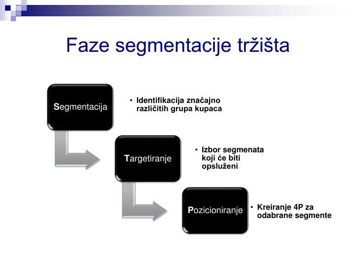 Faze segmentacije tržišta