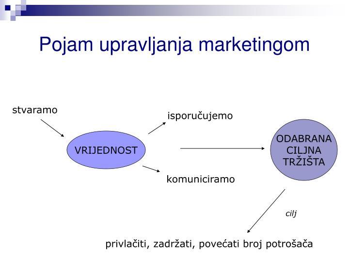 Pojam upravljanja marketingom
