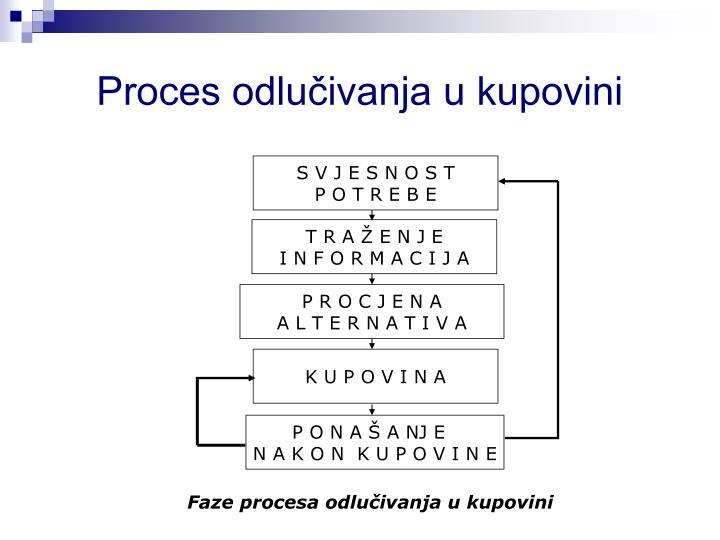 Proces odlučivanja u kupovini