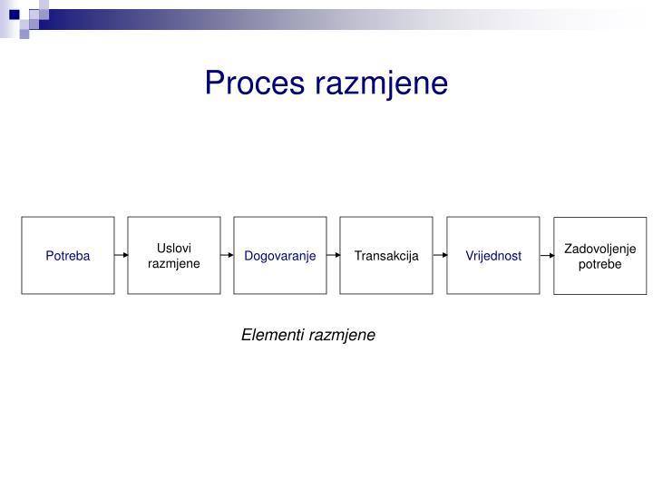 Proces razmjene