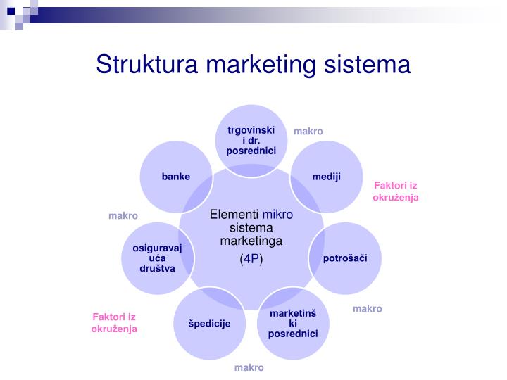 Struktura marketing sistema