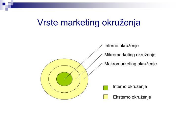 Vrste marketing okruženja