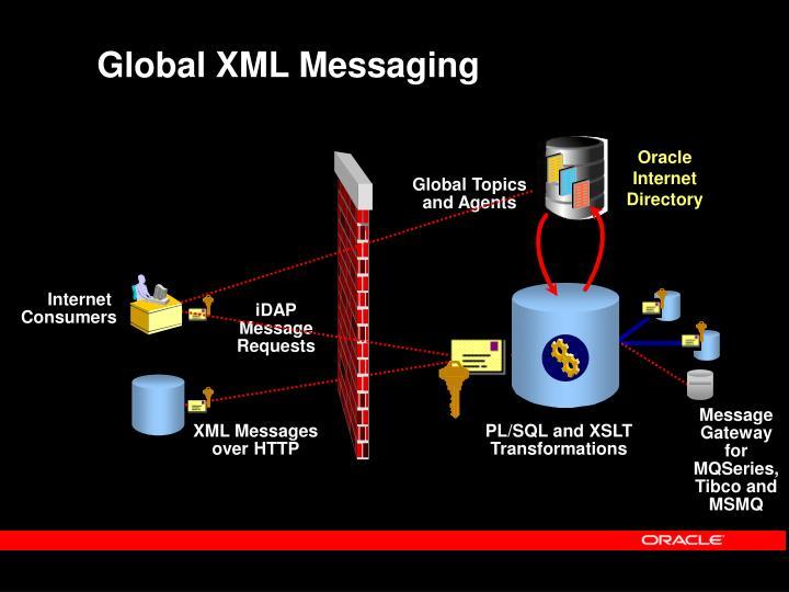 Global XML Messaging