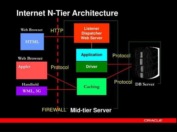 Internet N-Tier Architecture