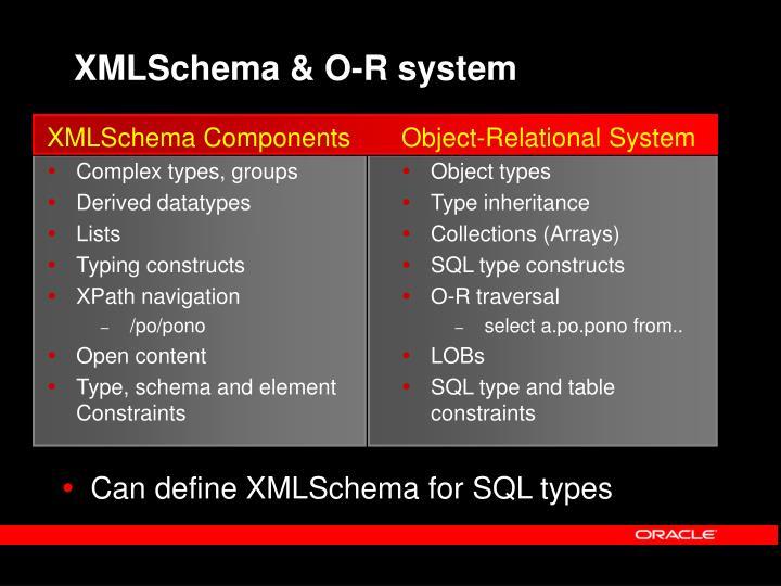 XMLSchema Components