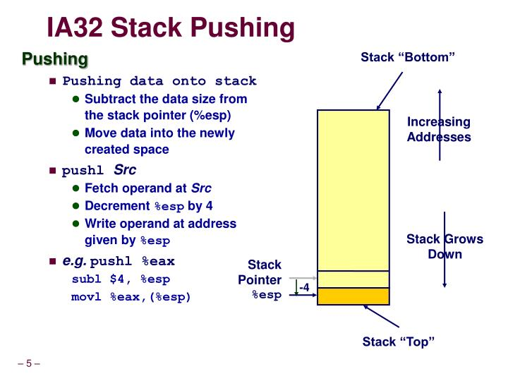 IA32 Stack Pushing