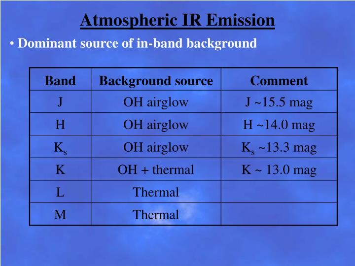 Atmospheric IR Emission