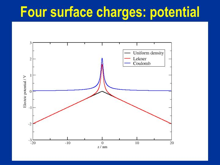 Four surface charges: potential