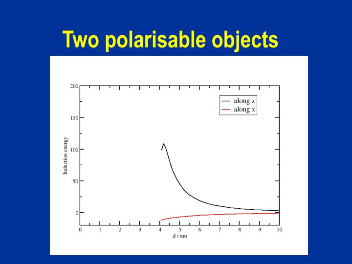 Two polarisable objects