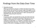 findings from the data over time4