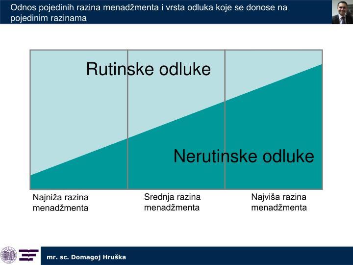 Odnos pojedinih razina menadžmenta i vrsta odluka koje se donose na pojedinim razinama