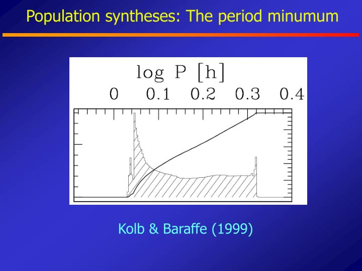 Population syntheses: The period minumum