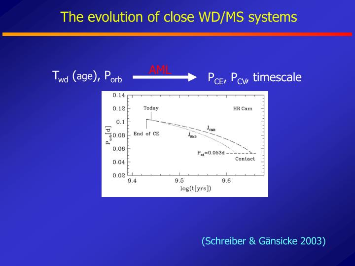 The evolution of close WD/MS systems