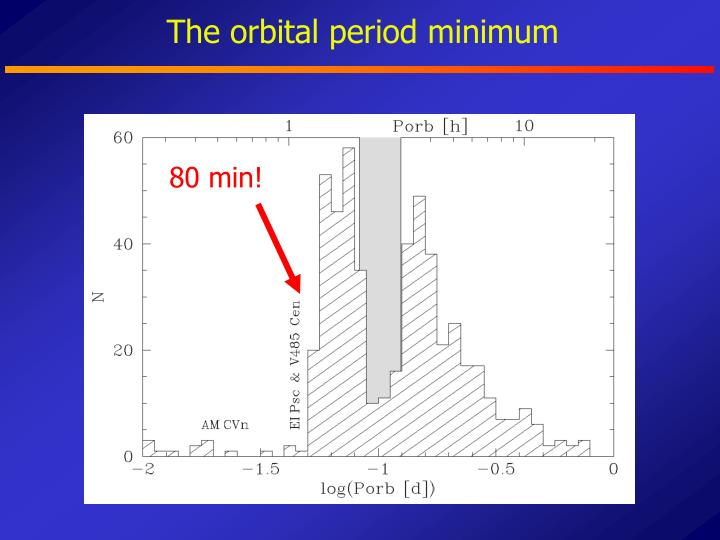 The orbital period minimum